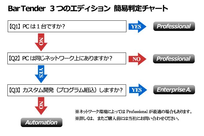 BarTenderエディション判定チャート