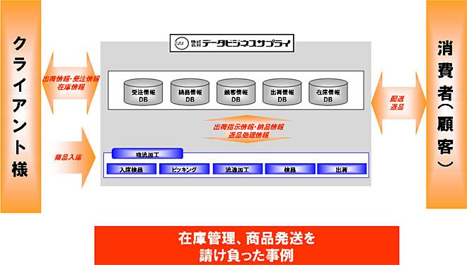 物流代行サービスのフロー図