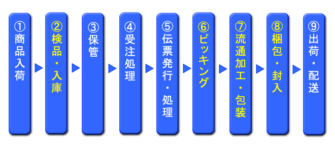 物流代行・流通加工のプロセス(1)商品入荷(2)検品・入庫(3)保管(4)受注処理(5)伝票発行・処理(6)ピッキング(7)流通加工・包装(8)梱包・封入(9)出荷・配送